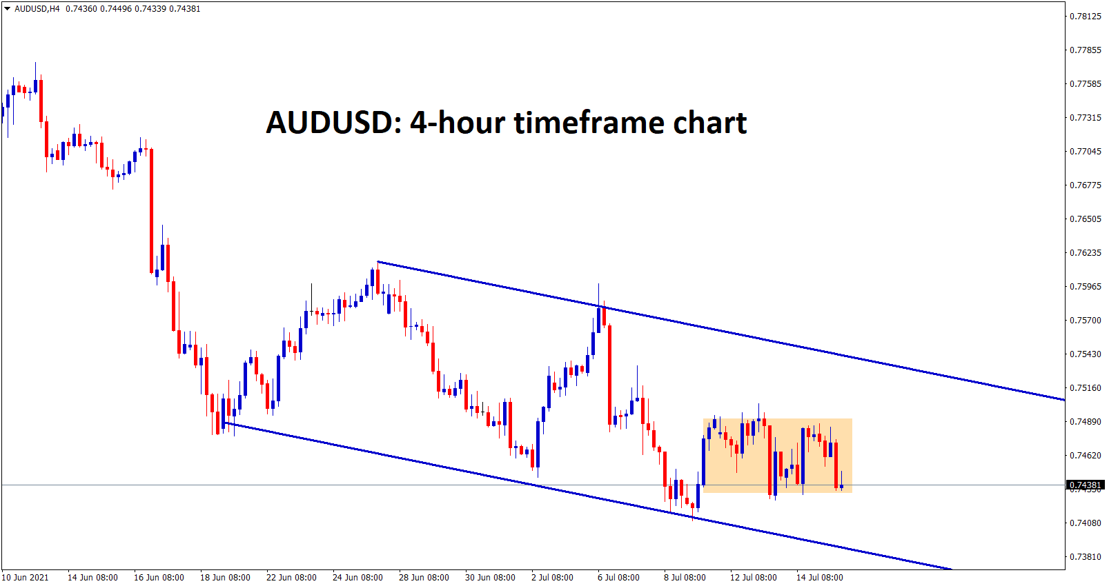 AUDUSD is consolidating between the small ranges on this week wait for breakout