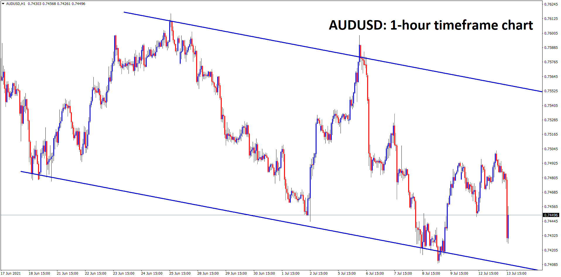 AUDUSD is moving in a downtrend price range