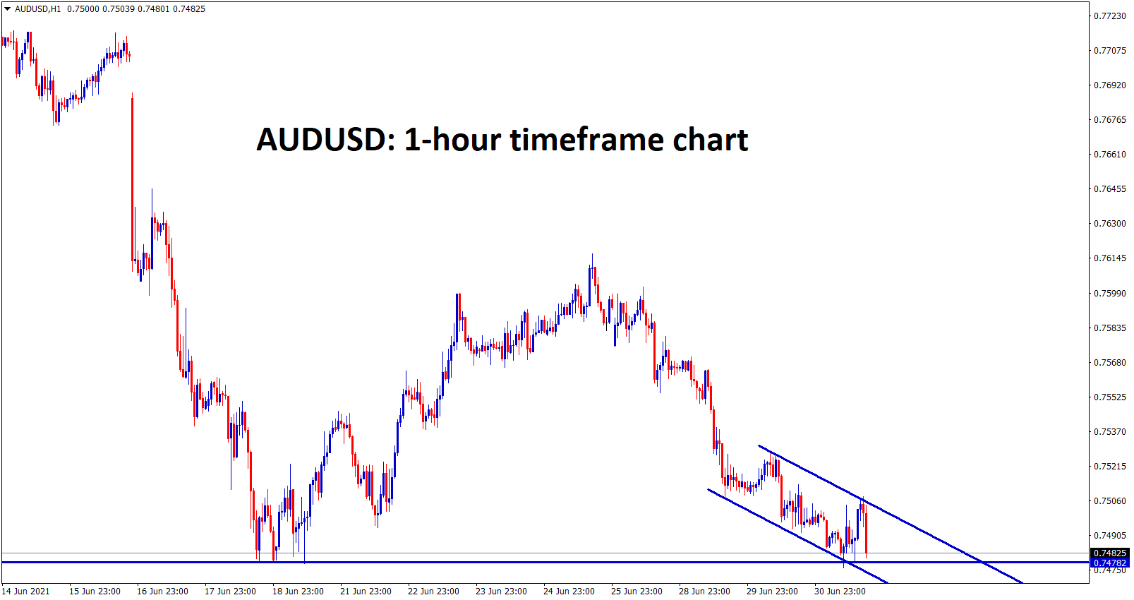AUDUSD is standing at the support zone and moving in a descending channel