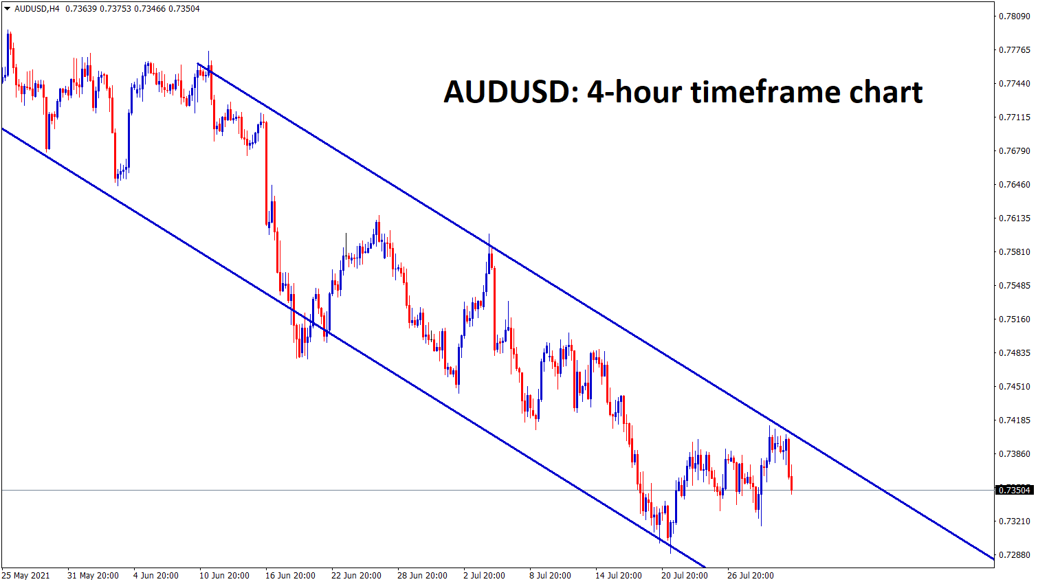 AUDUSD moving in descending channel range in the 4hr timeframe