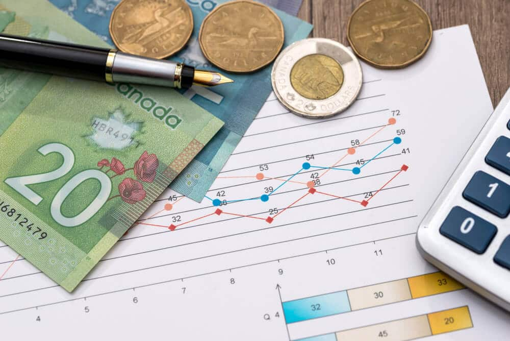 Bank of Canada Policy meeting scheduled Today evening