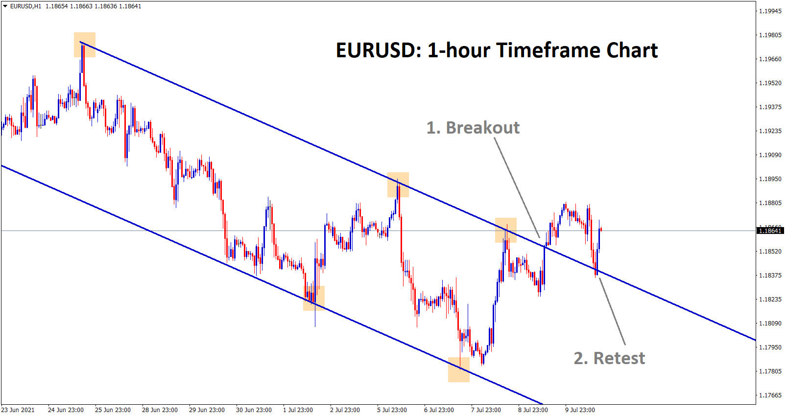 Breakout and retest of the descending channel happened in the EURUSD 1hr chart