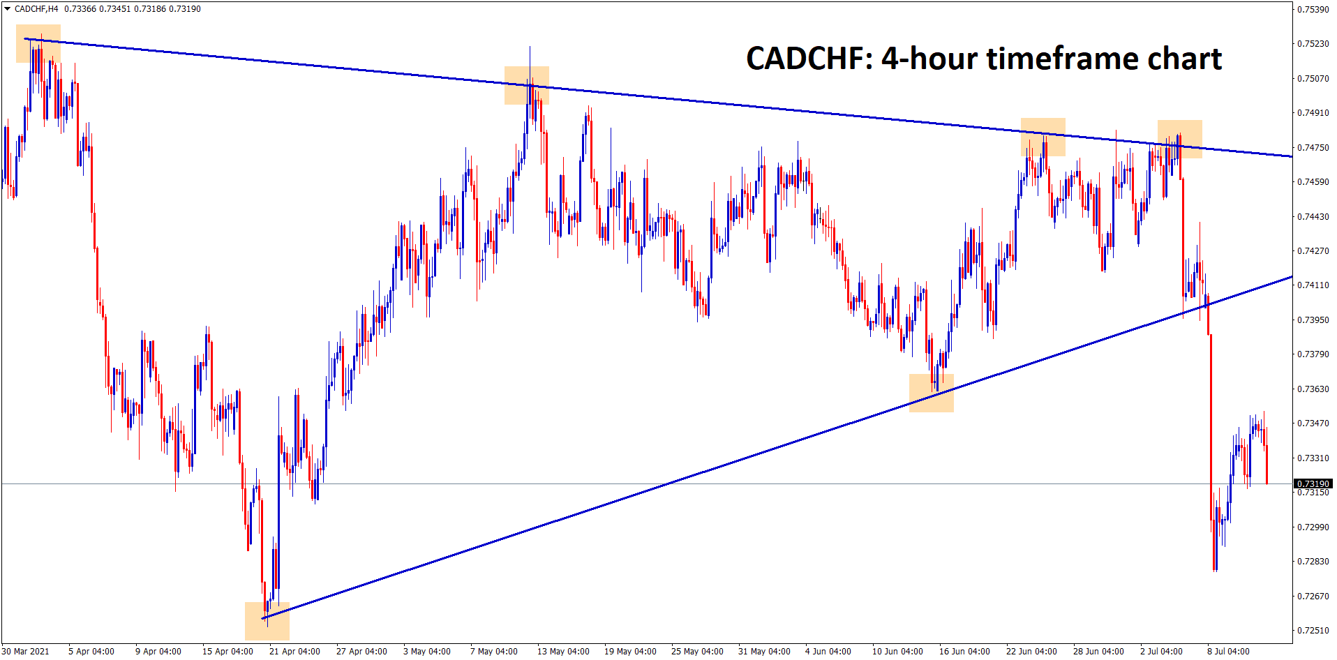 CADCHF has broken the bottom of the symmetrical triangle pattern and its trying to continue the fall.