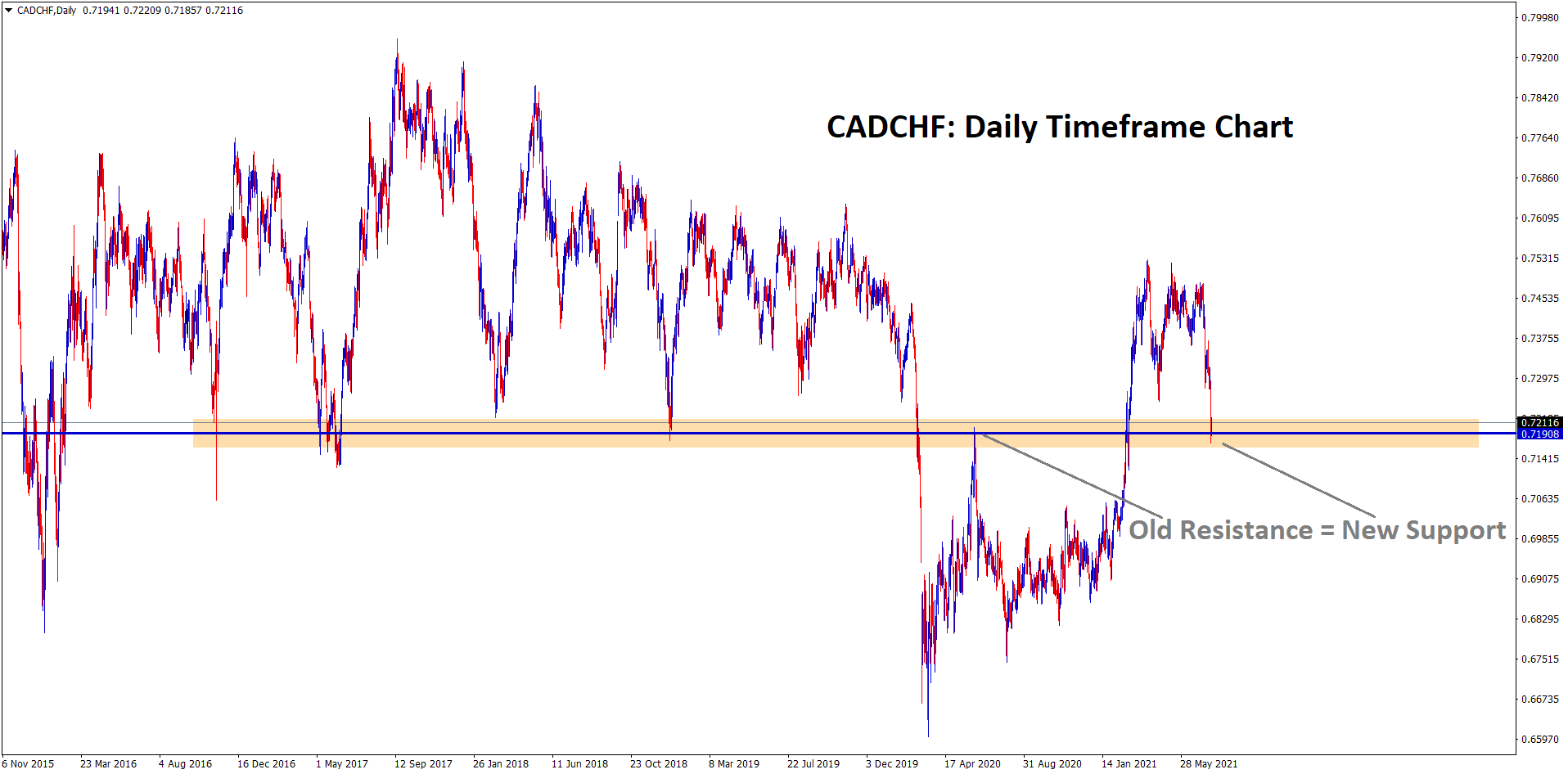 CADCHF hits the old resistance which may act as a new support soon In the history At The current zone where more times market made the reversals