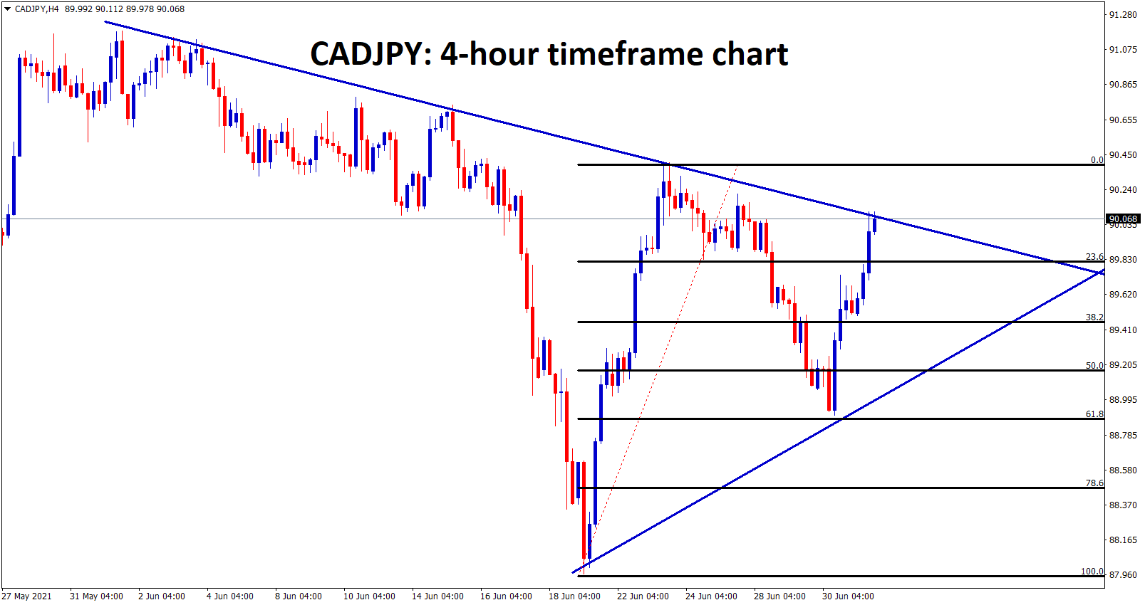 CADJPY bounces back to lower high after 61.8 retracement