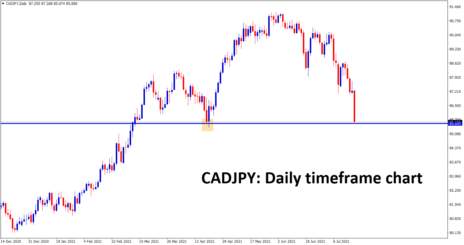 CADJPY going to reach the support area.