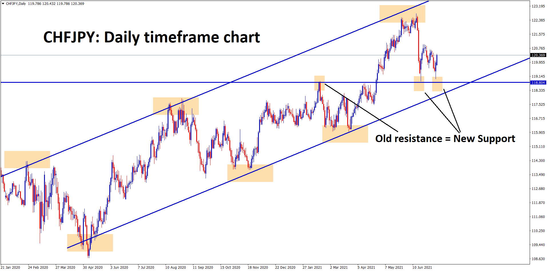 CHFJPY bouncing back after hitting the support zone