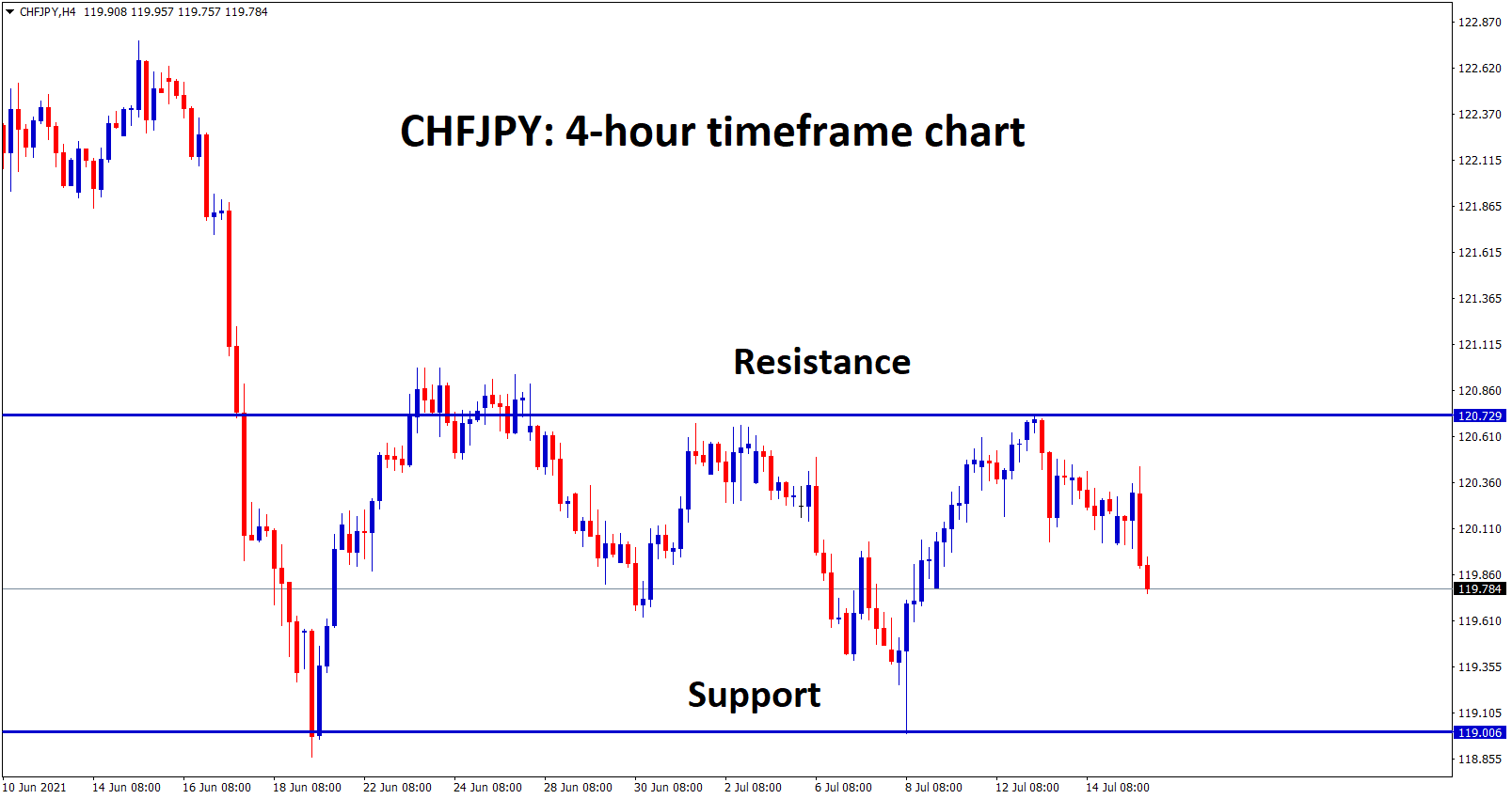 CHFJPY is moving up and down between the resistance and support levels