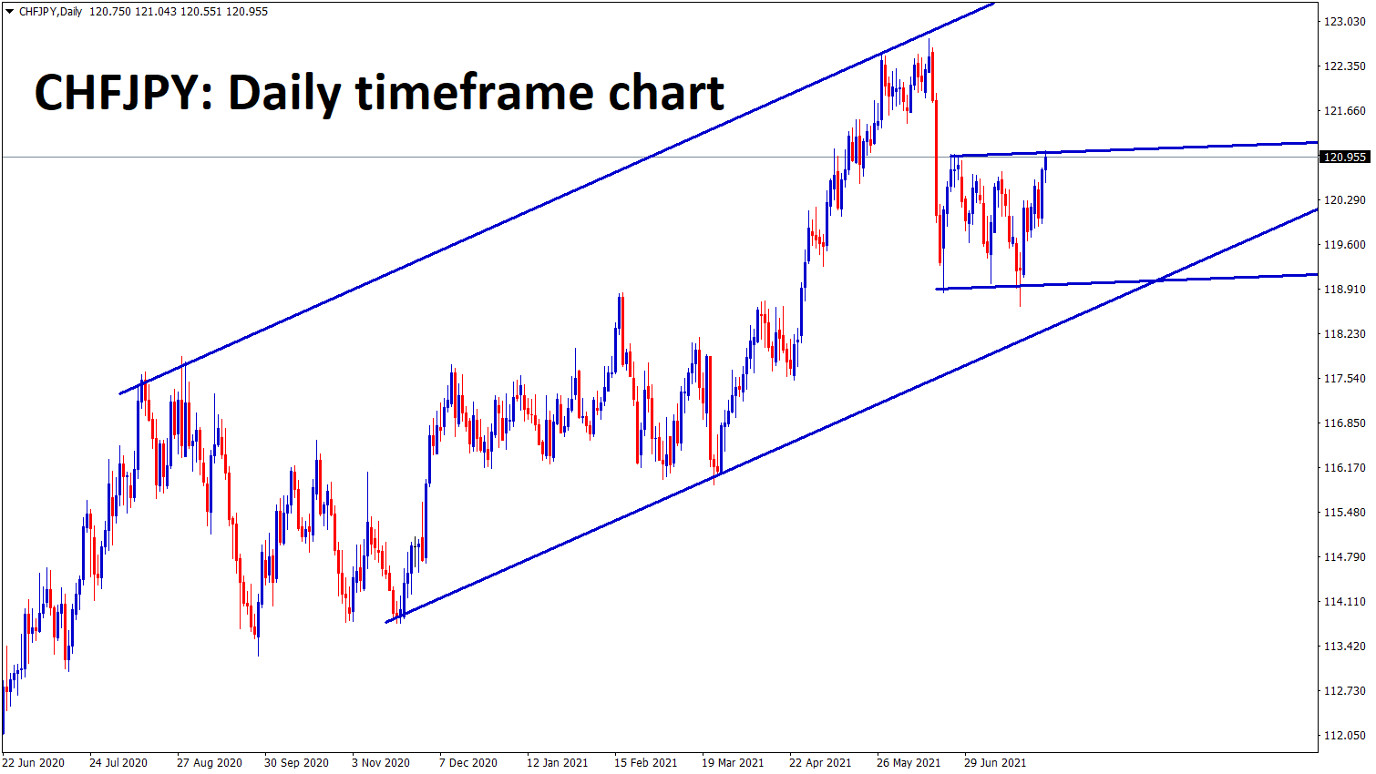 CHFJPY is moving up and down between the specific price ranges in an Uptrend