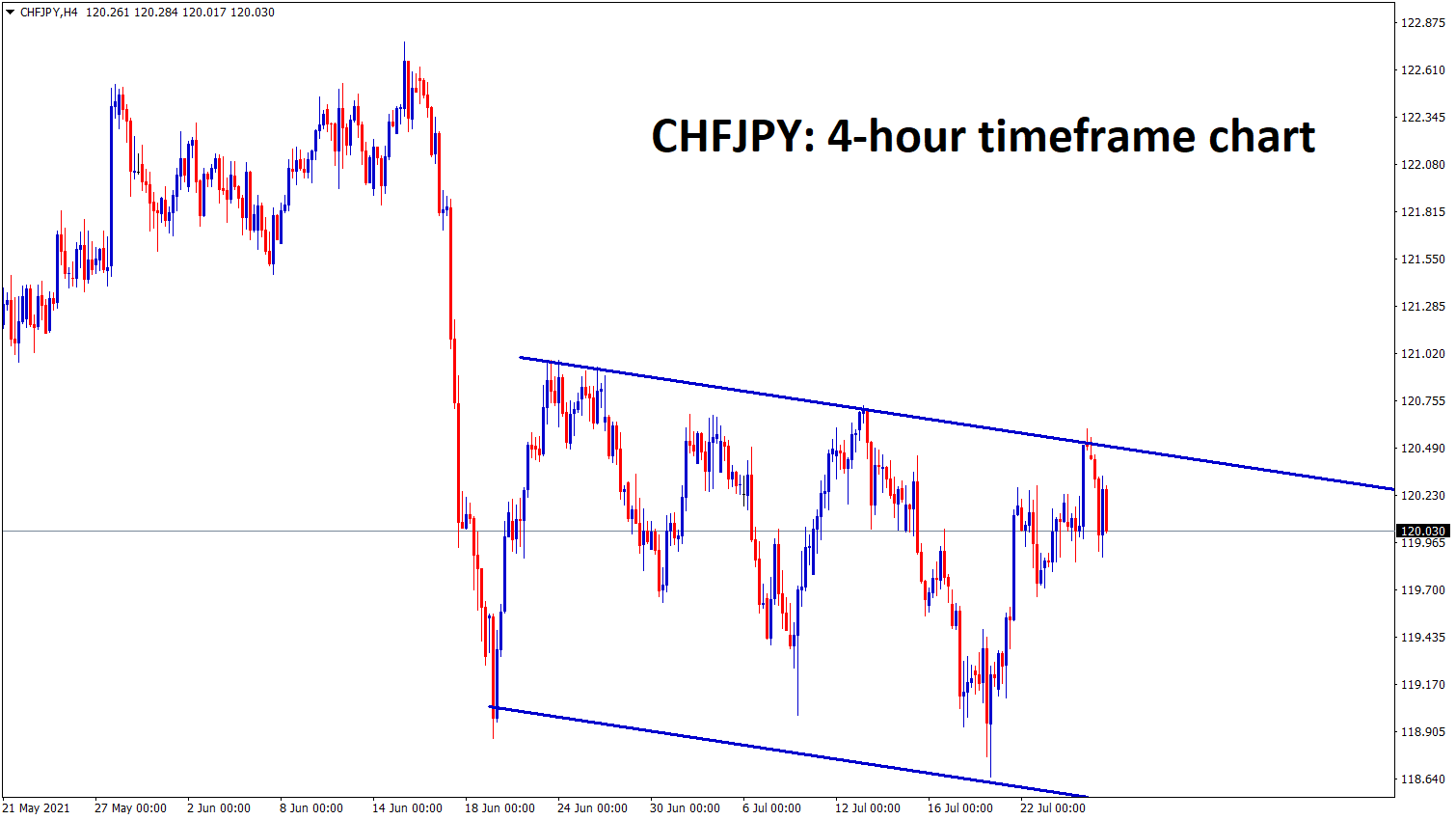 CHFJPY is moving up and down between the support and resistance ranges