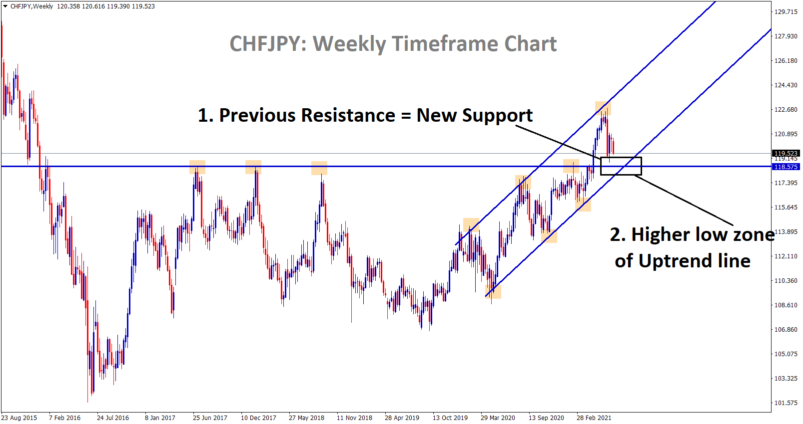 CHFJPY previous resistance 116.5 is acting as a new support and higher low zone of an uptrend line