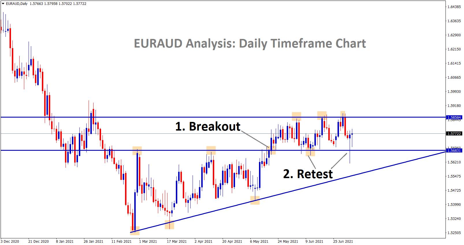EURAUD breakout and Retest scenario happening