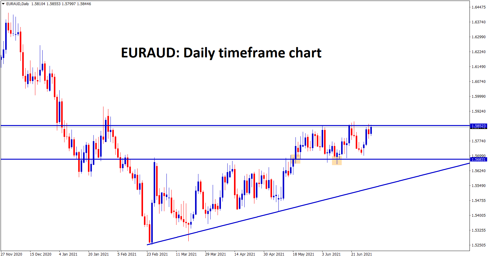 EURAUD broke the top of the Ascending Triangle now its trying to break further resistance levels