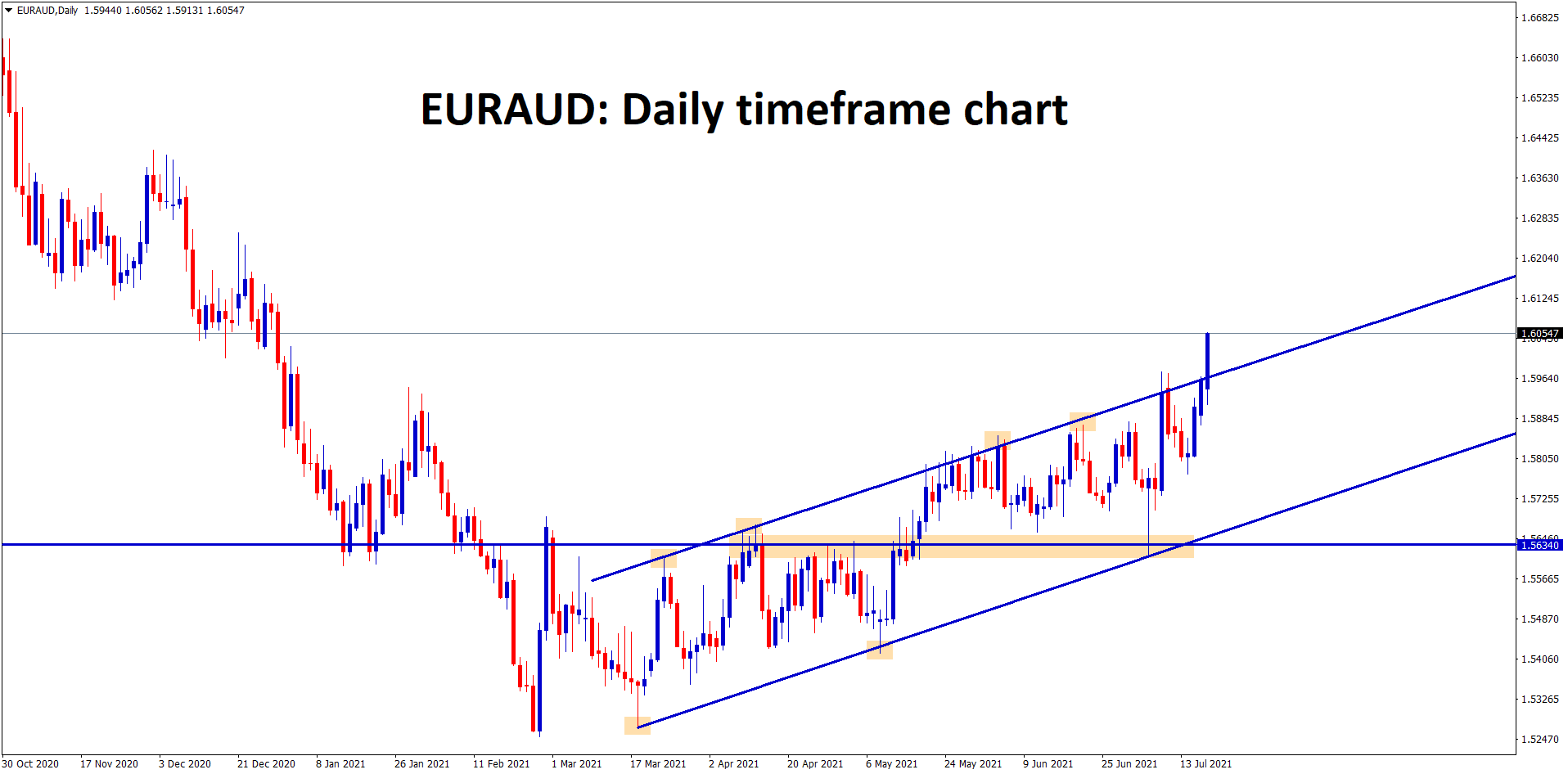 EURAUD continues to move up breaking the higher highs of the uptrend line