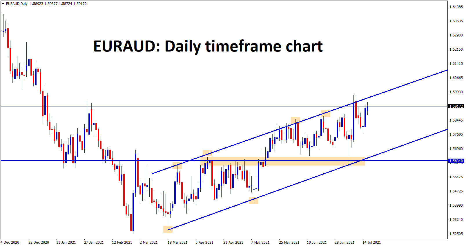 EURAUD continues to rise up by making 40 to 60 retracement in every swing.