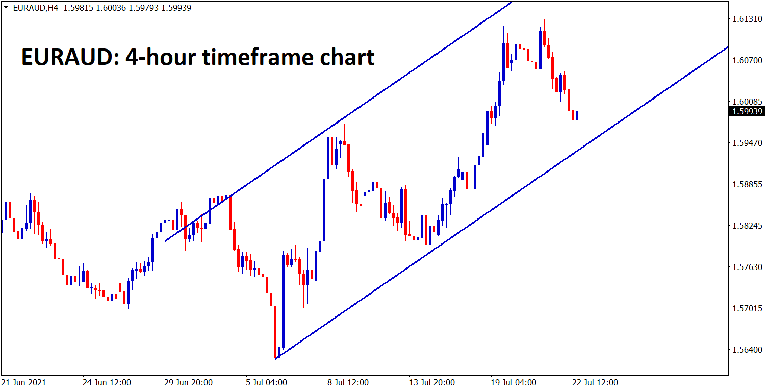 EURAUD has reached the higher low level of Uptrend line