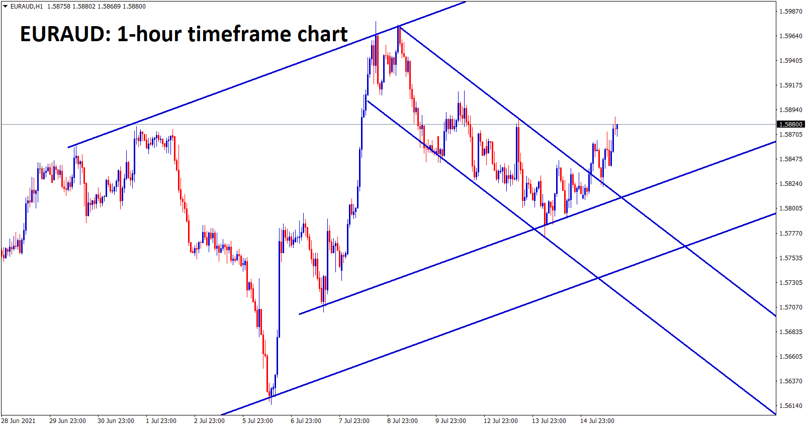 EURAUD is bouncing back after breaking and retesting the minor descending channel