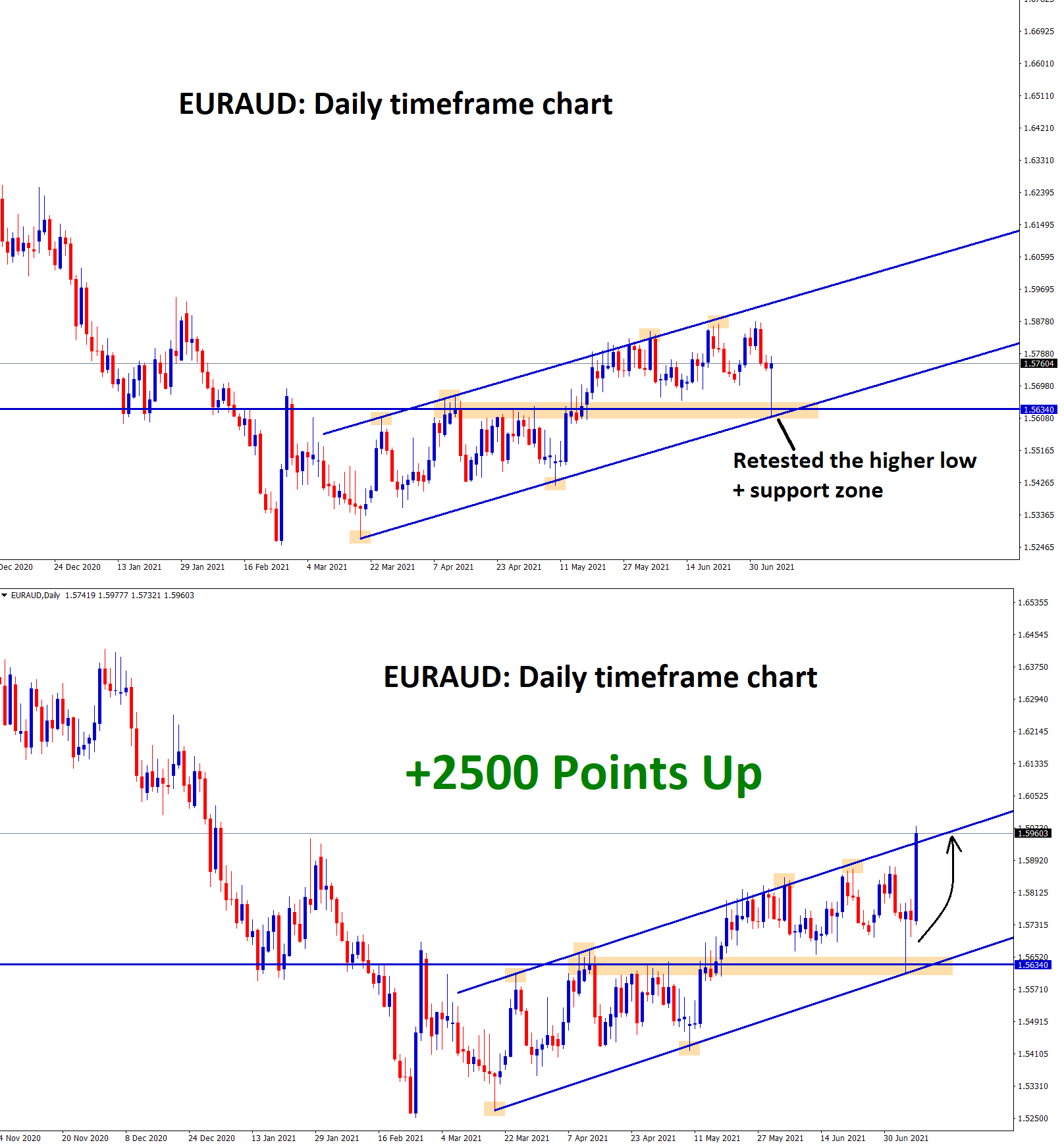 EURAUD retested the higher low of trend and support zone 1