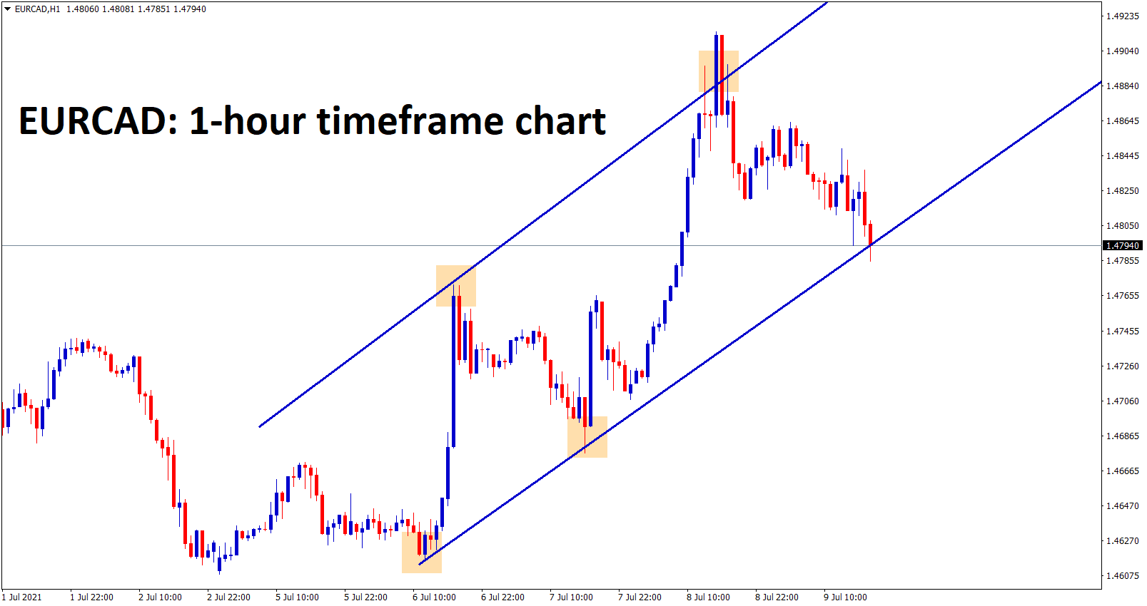 EURCAD at the higher low zone of an uptrend line