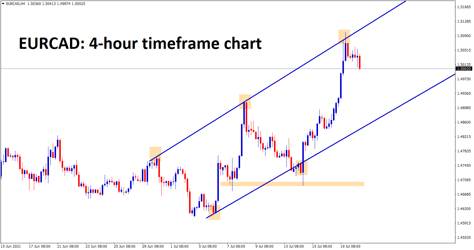 EURCAD flew up to the higher high zone of an uptrend line