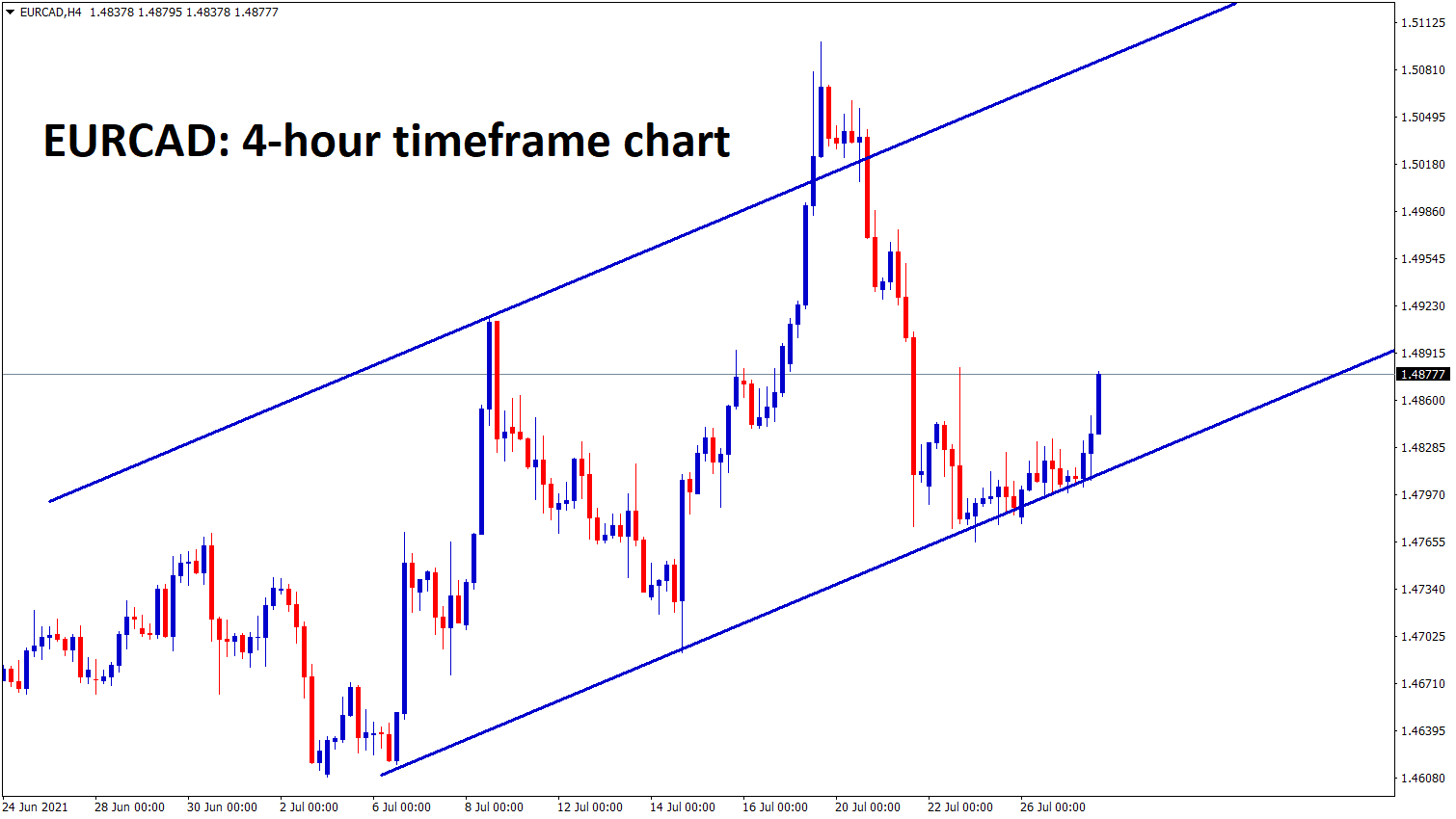 EURCAD is moving in an uptrend line in the 4hour chart