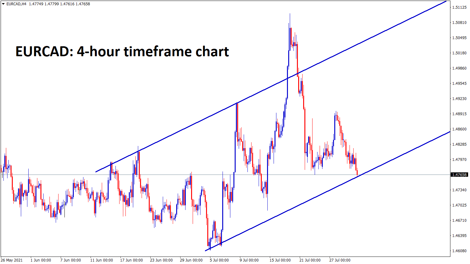 EURCAD is standing at the higher low zone of the Up trend line