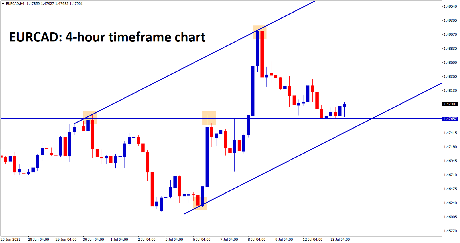 EURCAD is trying to bounce back back after hitting the higher low zone and recently broken resistance.