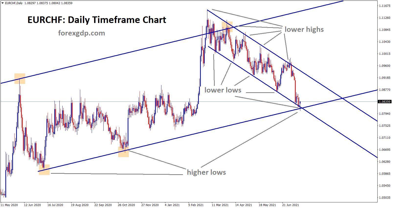 EURCHF has reached the low level in both Ascending and descending channels expecting bounce back