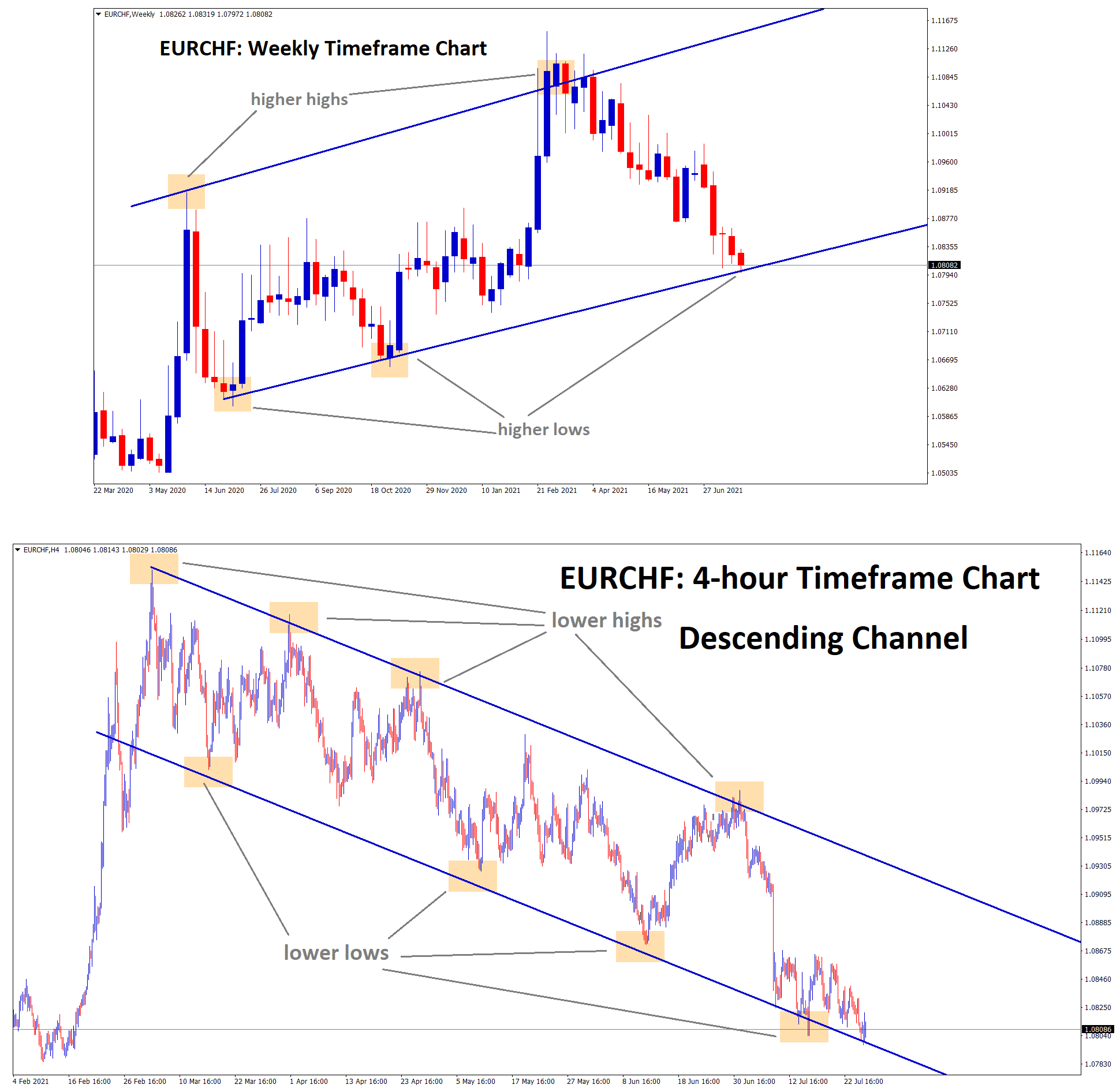 EURCHF hits the higher low level of an Uptrend line and lower low level of Descending channel