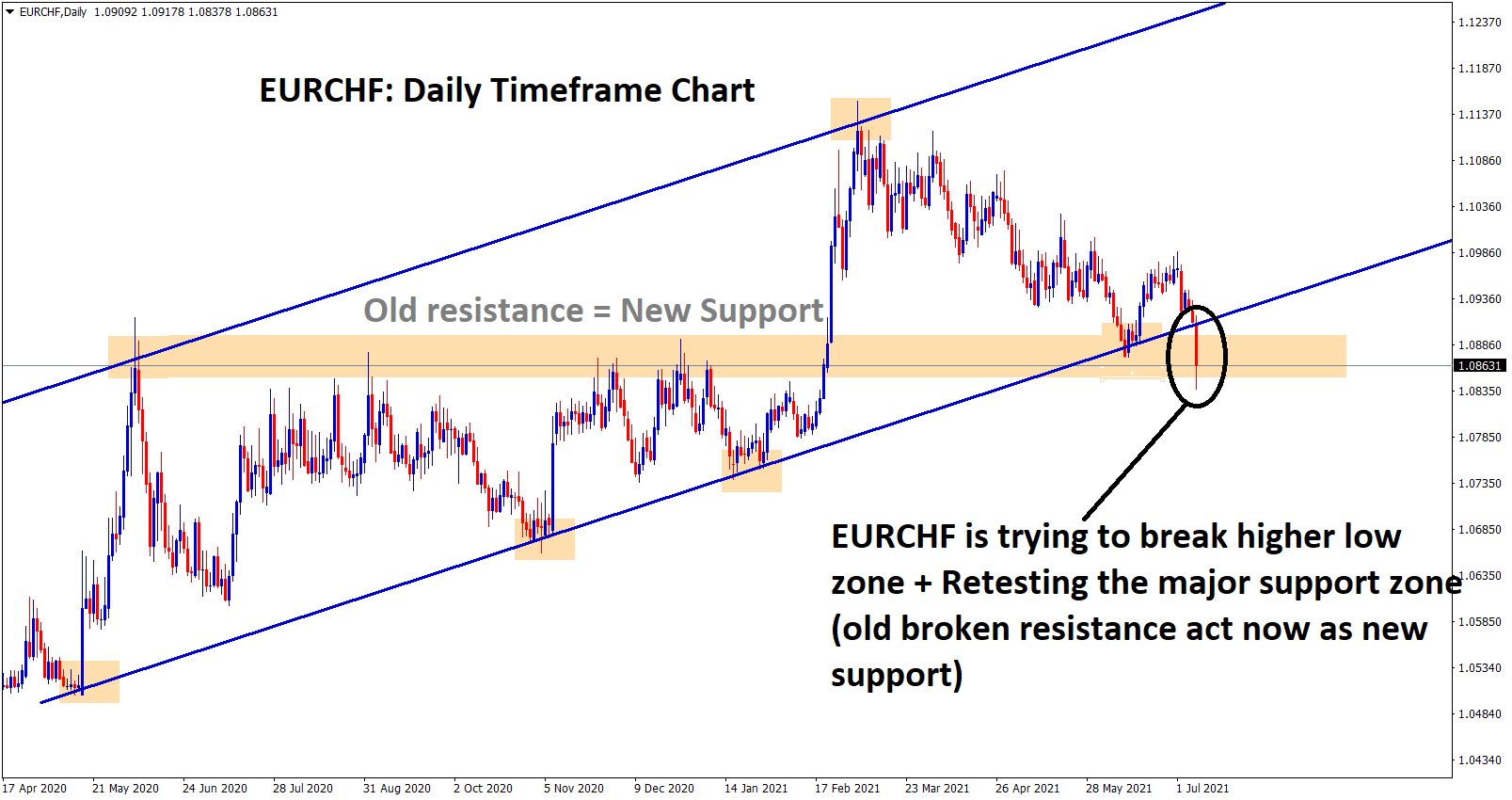 EURCHF is trying to break the higher low and retesting the major supprot