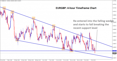 EURGBP fall back inside the falling wedge pattern and starts to break the support