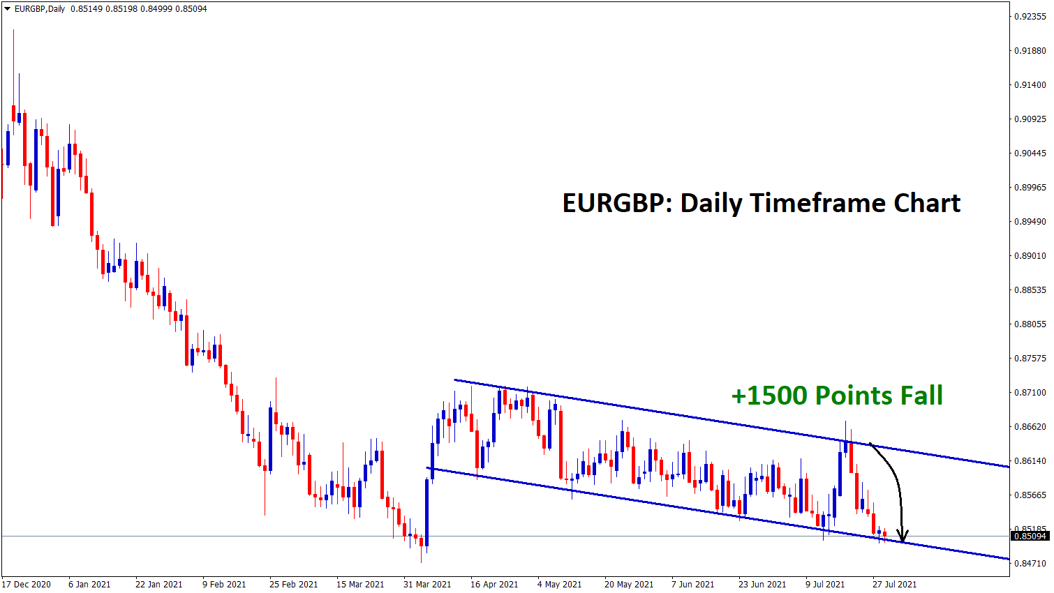 EURGBP fall down to the low level of descending channel range