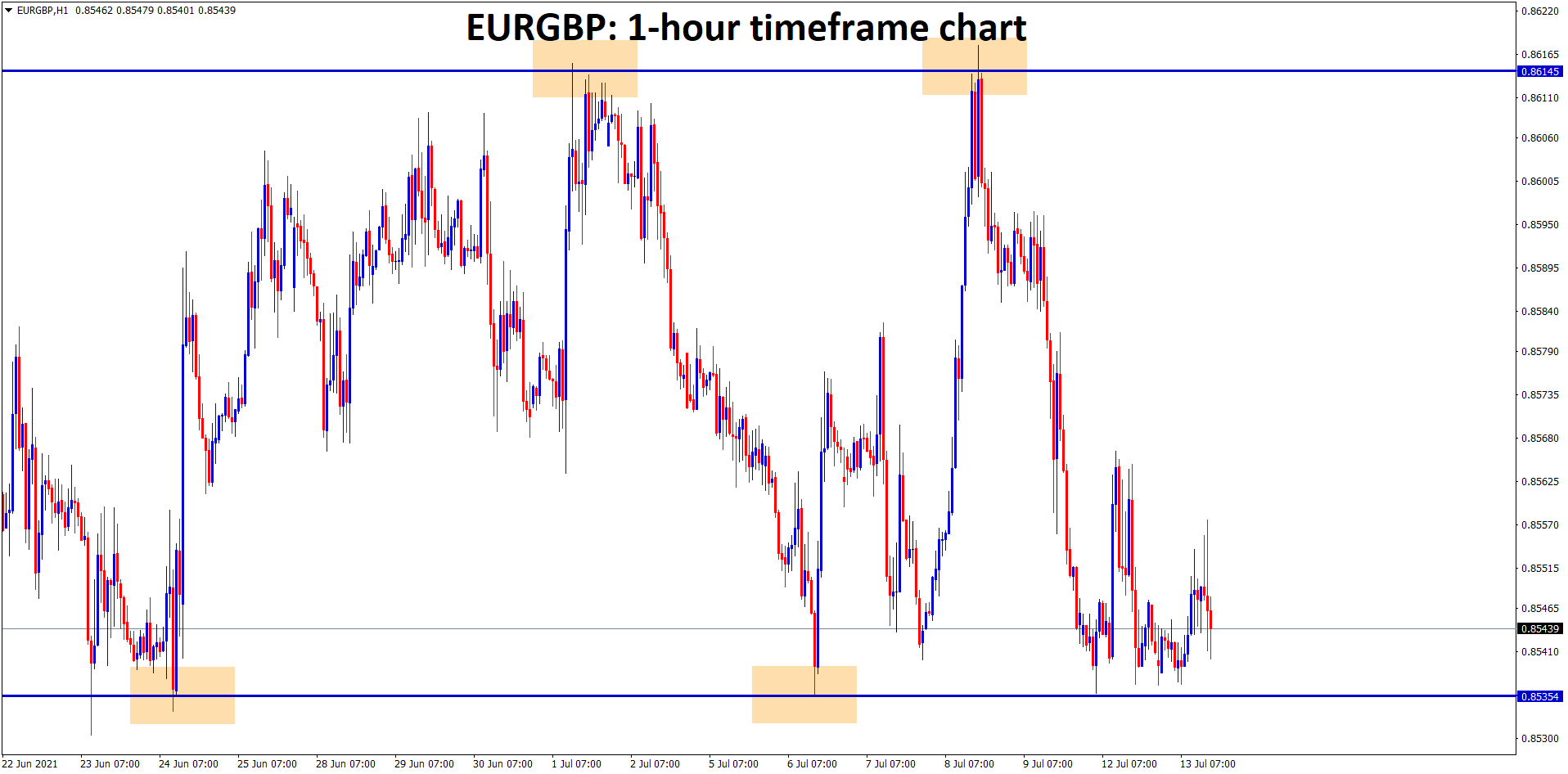 EURGBP is moving up and down between the resistance and support area.
