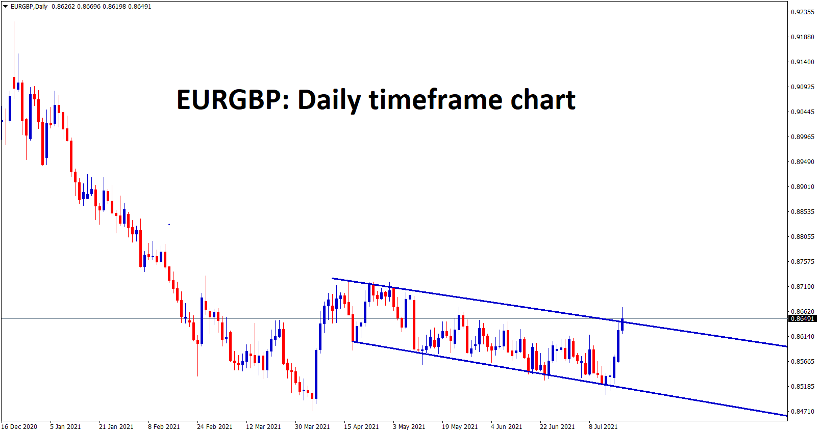 EURGBP is trying to break the range but its still in a range from a long time.