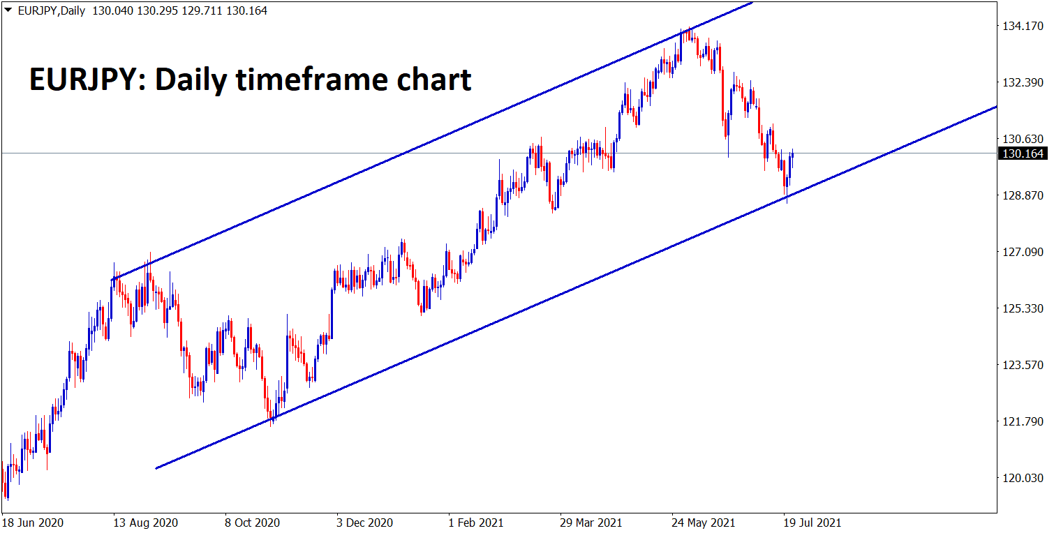 EURJPY is bouncing back from the higher low zone of an Ascending channel