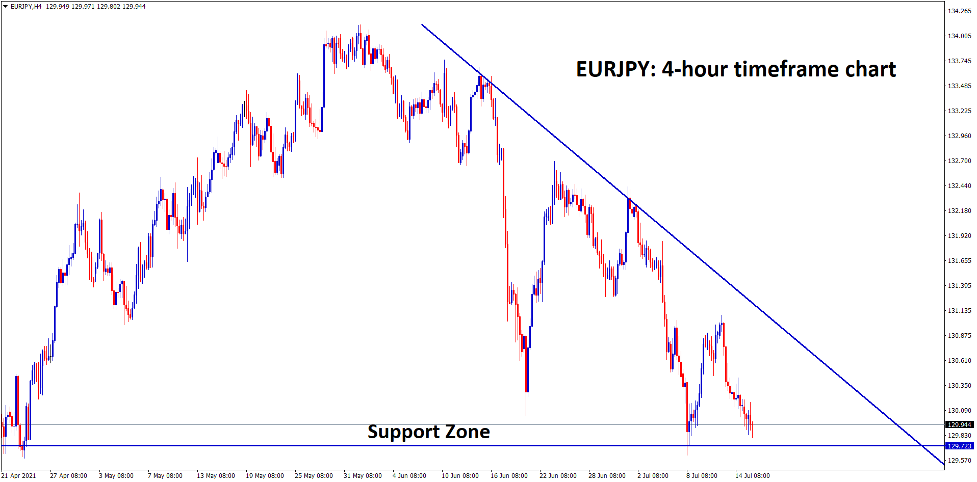 EURJPY landed to the support zone in the 4 hour timeframe chart