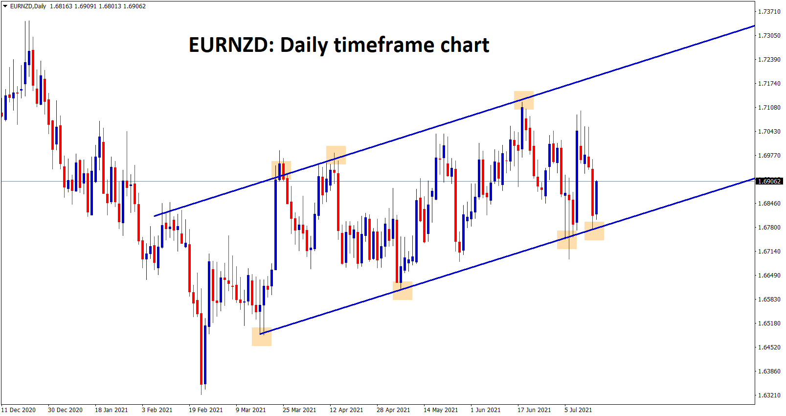 EURNZD bounces back from the higher low level of an Ascending channel