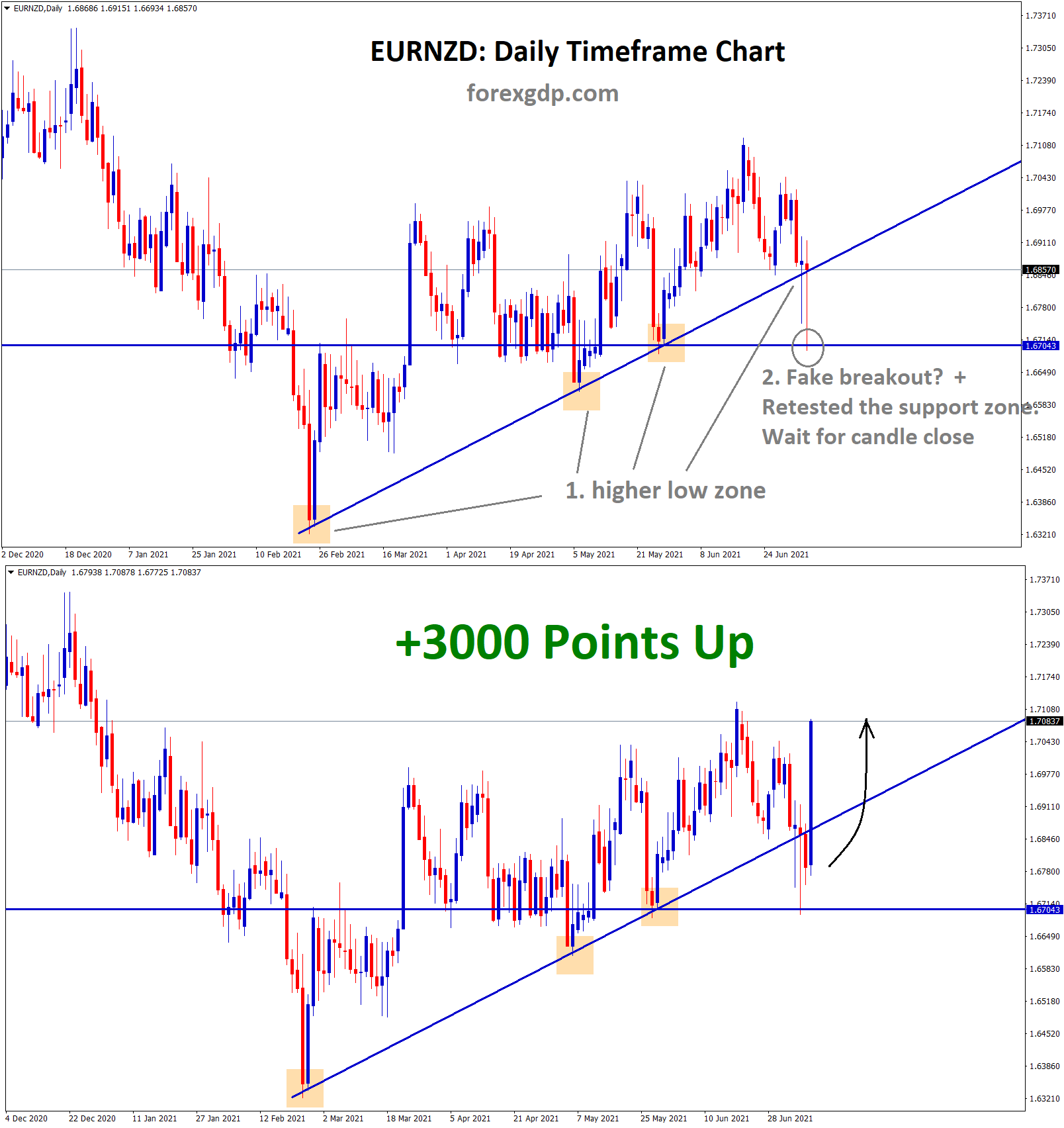 EURNZD has made a fake breakout and rested the support zone wait for candle closing to confirm the reversal. 1
