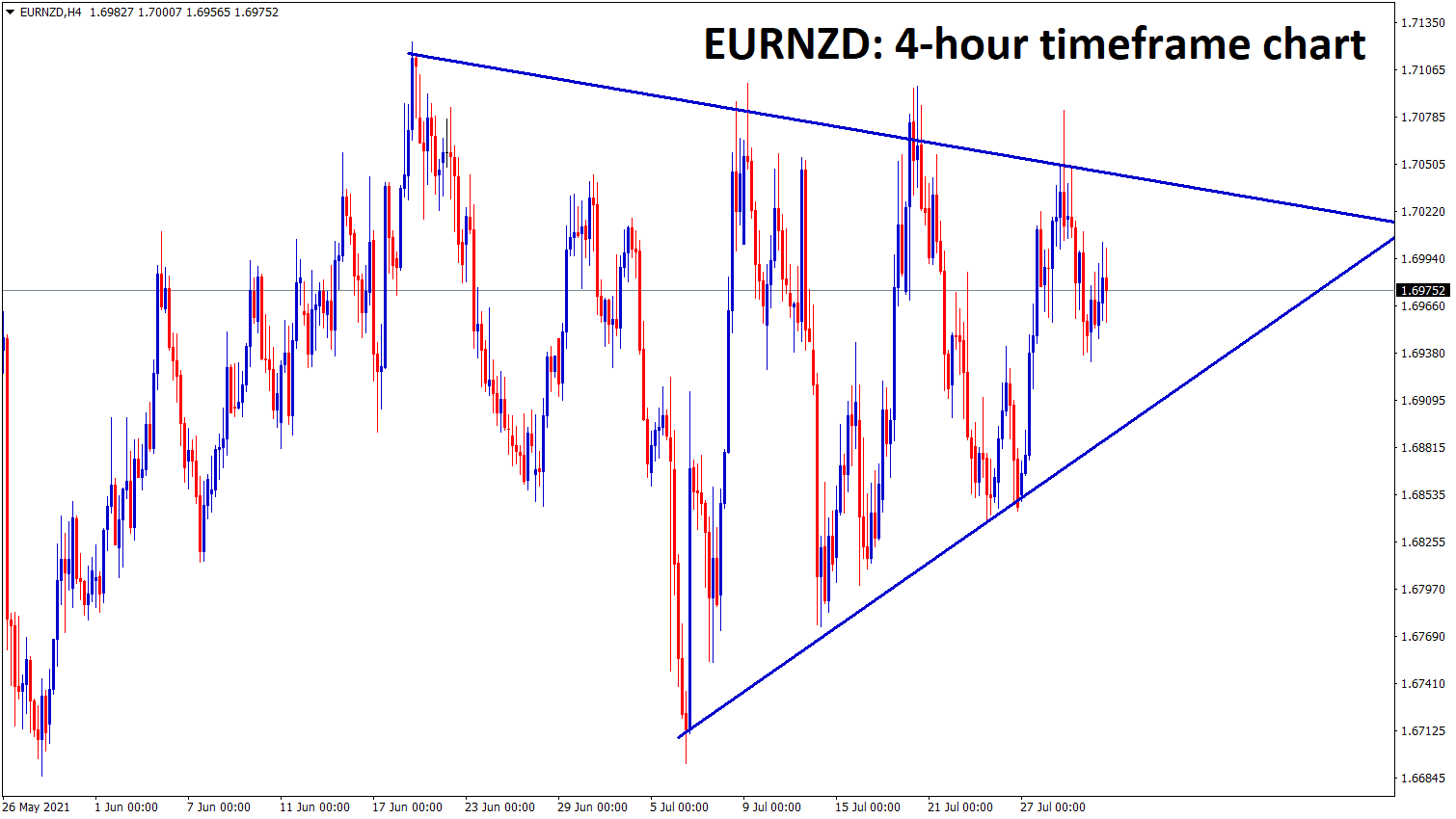 EURNZD is moving between the symmetrical triangle pattern wait for the confirmed breakout from this triangle