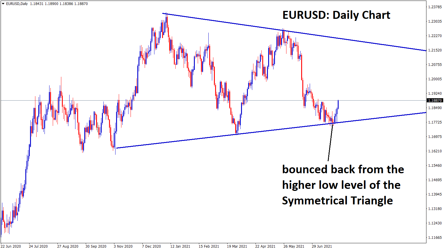 EURUSD bouncing back from the bottom level of the symmetrical triangle in the daily chart