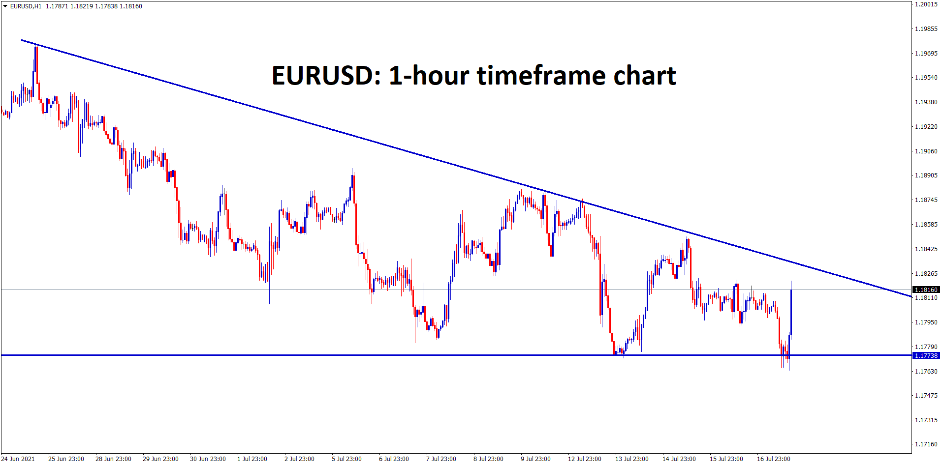 EURUSD has formed a descending Triangle pattern wait for the breakout from this triangle