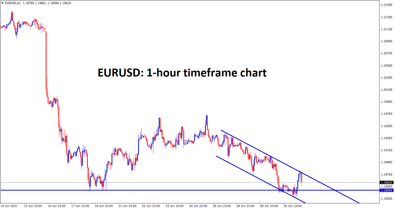 EURUSD hits the supprot zone and now still moving in a descending channel wait for breakout from this channel