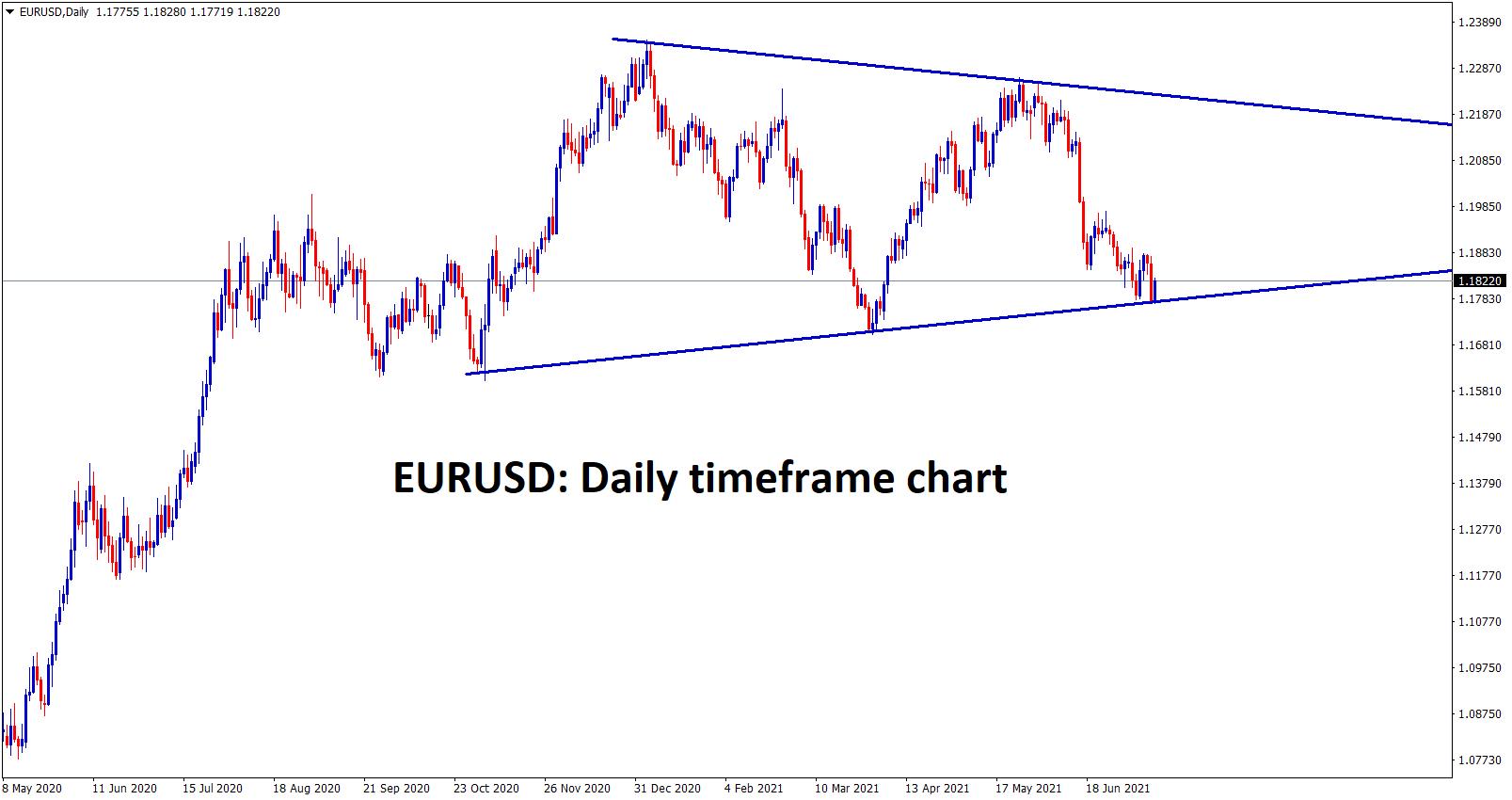 EURUSD inside the symmetrical Triangle pattern