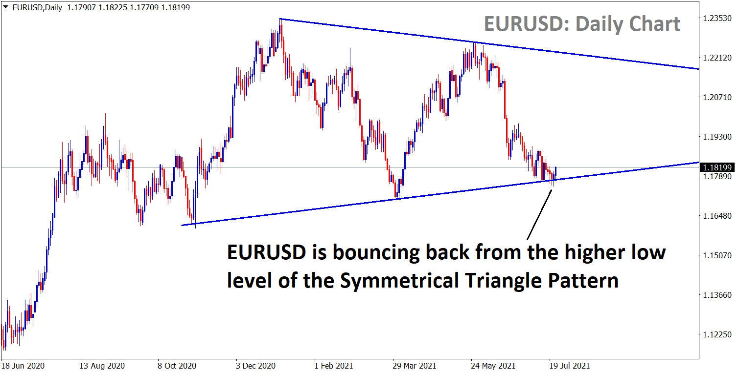EURUSD is bouncing back from the higher low zone of a Symmetrical Triangle pattern