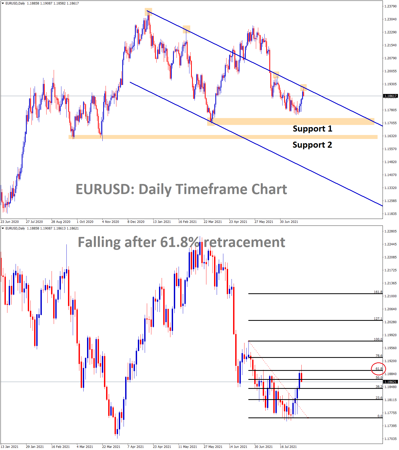 EURUSD is falling from the lower high zone of the previous descending channel range EURUSD made a 61.8 retracement and started making a correction.