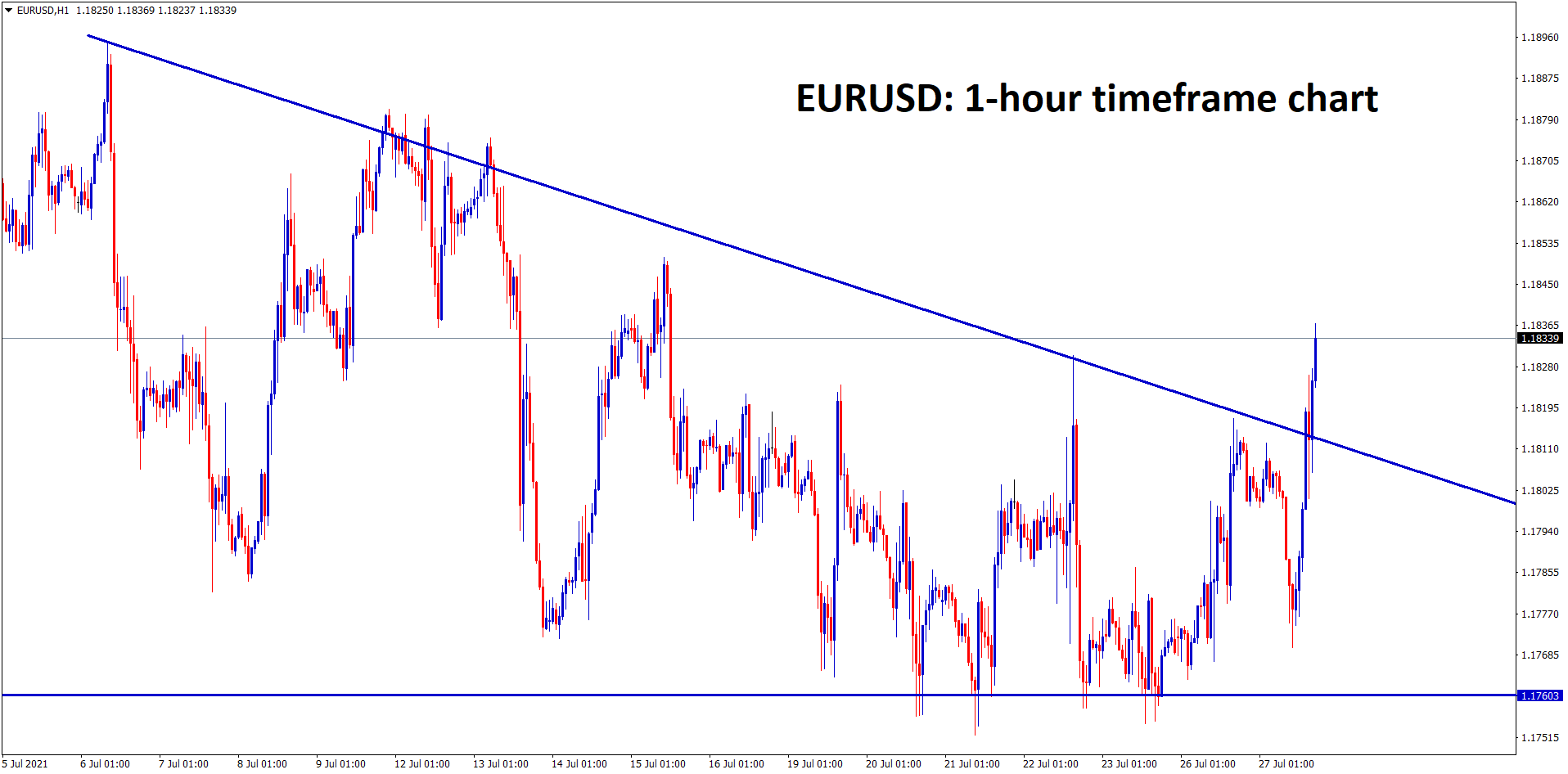 EURUSD is ranging and its trying to break the top of the falling wedge pattern