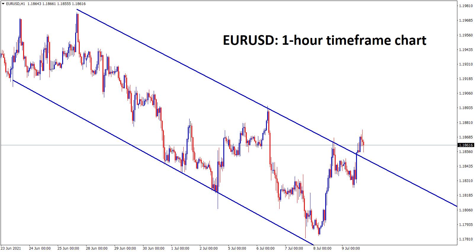 EURUSD looks like breaking the top of the Descending channel