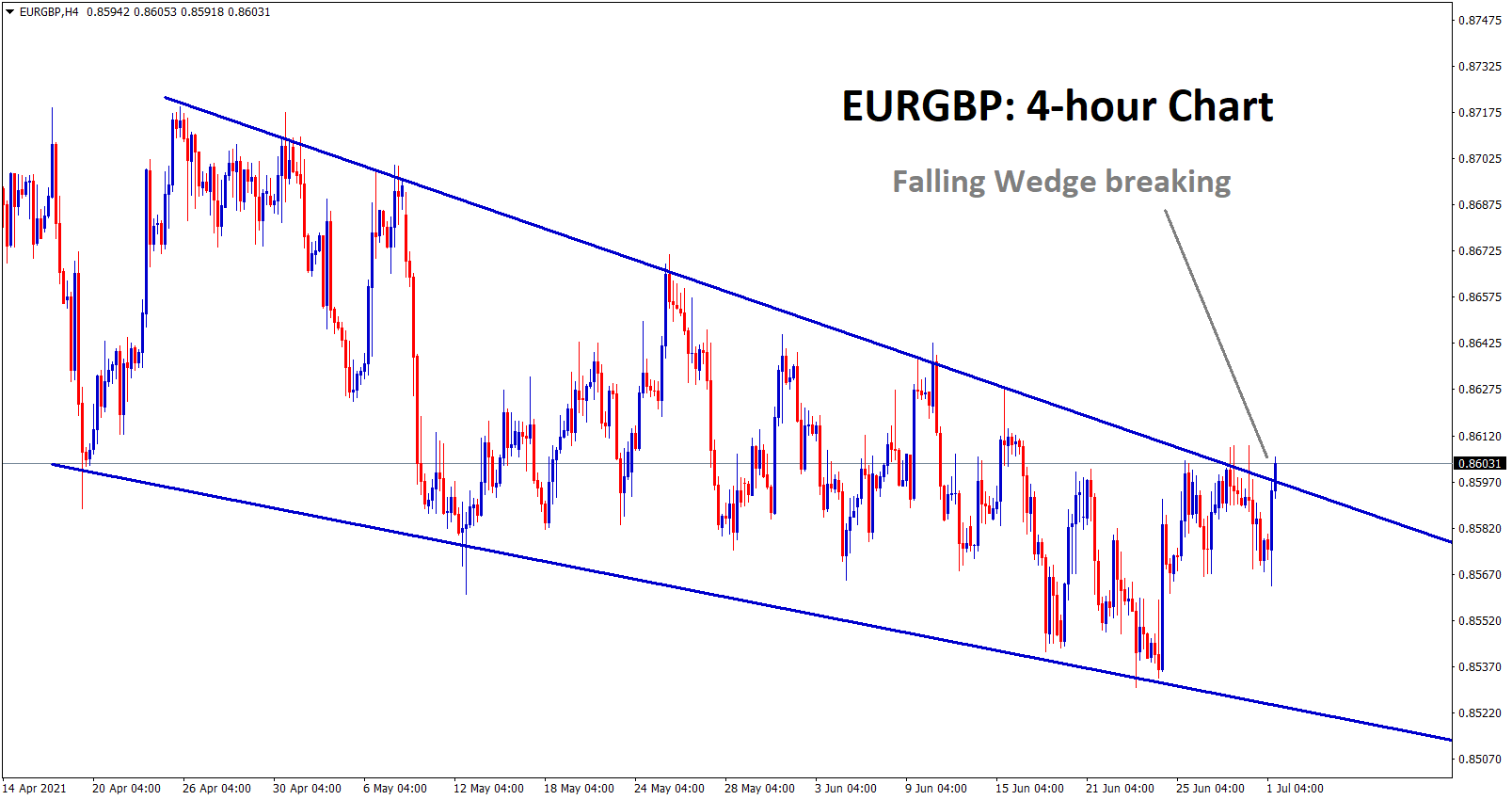 Eurgbp is breaking the top level of the falling wedge