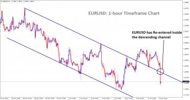 Eurusd market price reenter into the descending channel