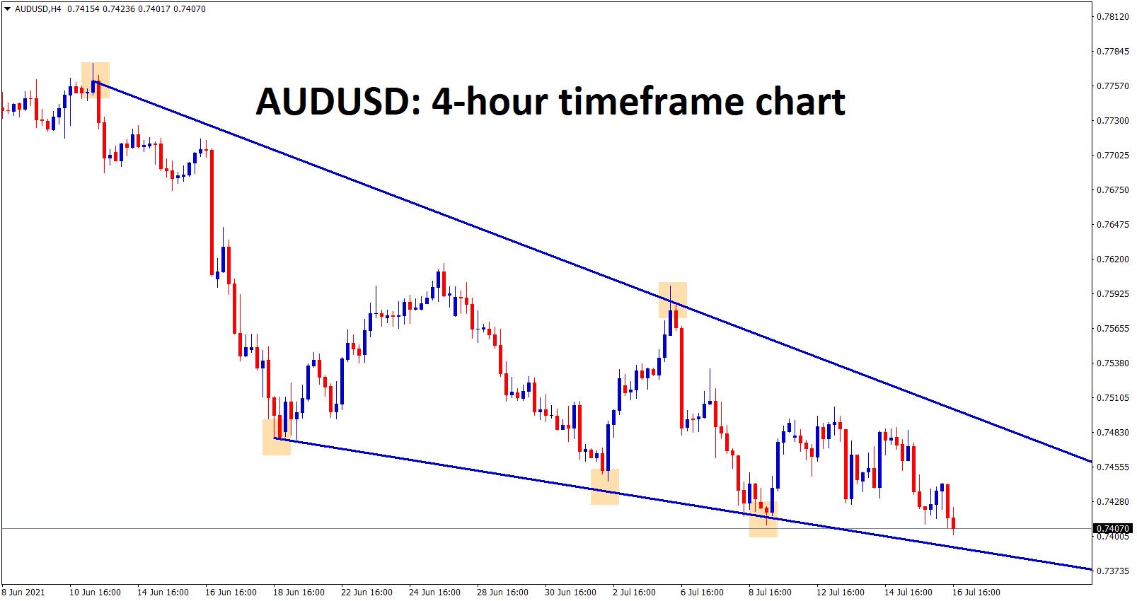 Falling wedge chart pattern found on AUDUSD wait for breakout